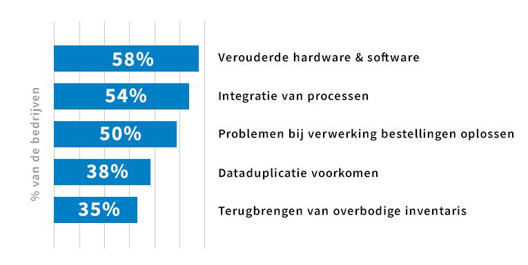Waarom ERP software vernieuwen